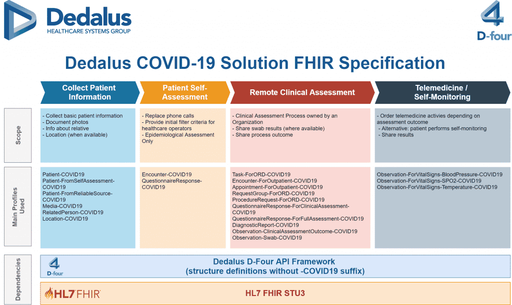 Dedalus COVID-19 Solution FHIR Specification