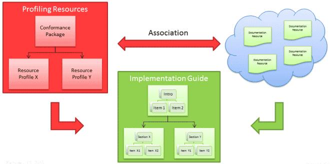 Implementation Guide - Resolving Documentation