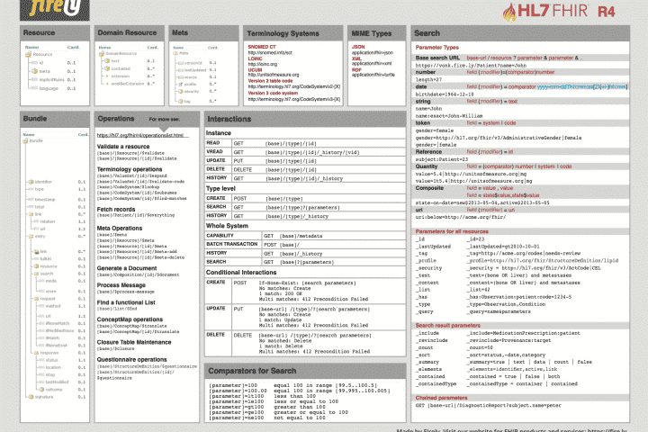 HL7 FHIR R4 Cheat Sheet image