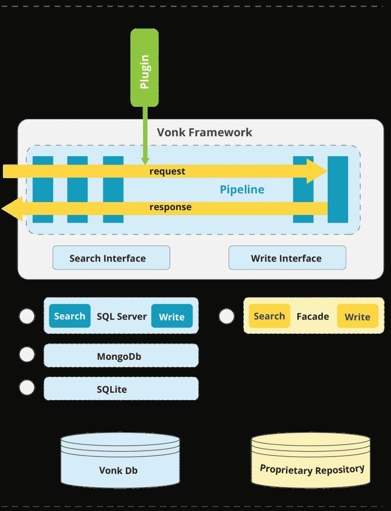 Diagram of Firely Server Plugin pipeline